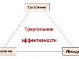 Треугольник эффективности