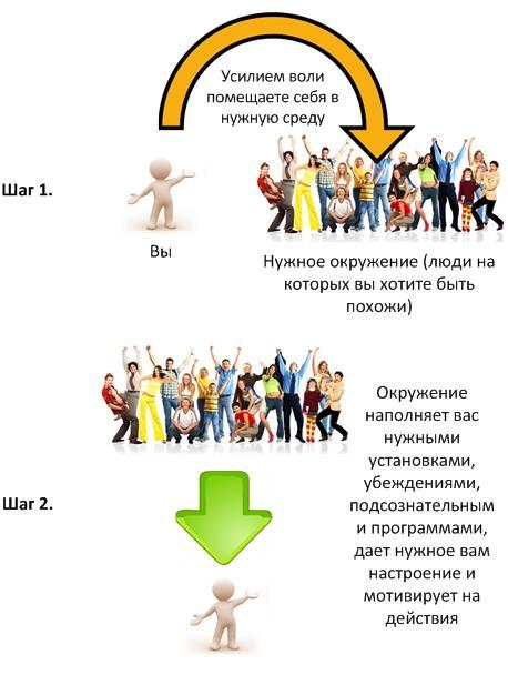 http://blog.prosperitylab.ru/wp-content/uploads/2012/12/sreda3.jpg