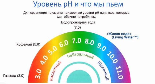 Показатели воды в домашних условиях